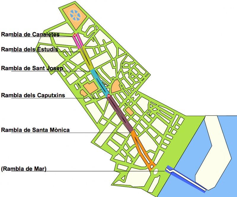 Улица Ла Рамбла (La Rambla)