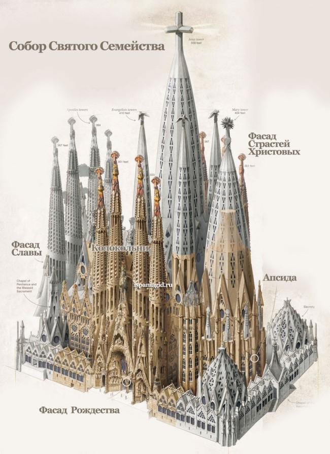 Схема собора Саграда Фимилия