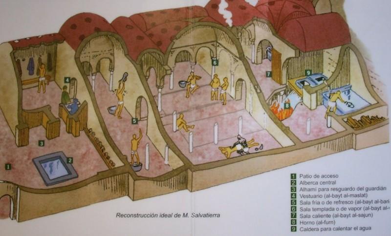 Схема Арабских бань