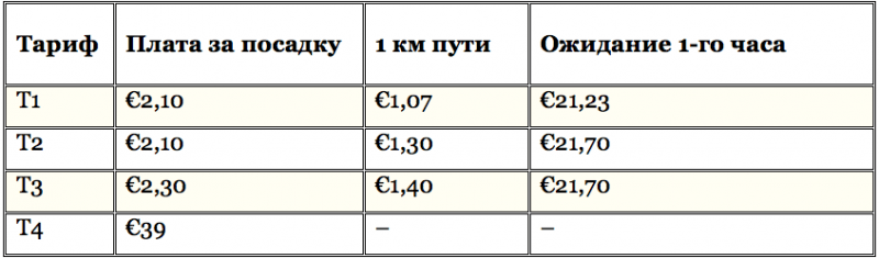 Стоимость тарифов