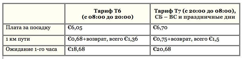 Стоимость междугородних тарифов