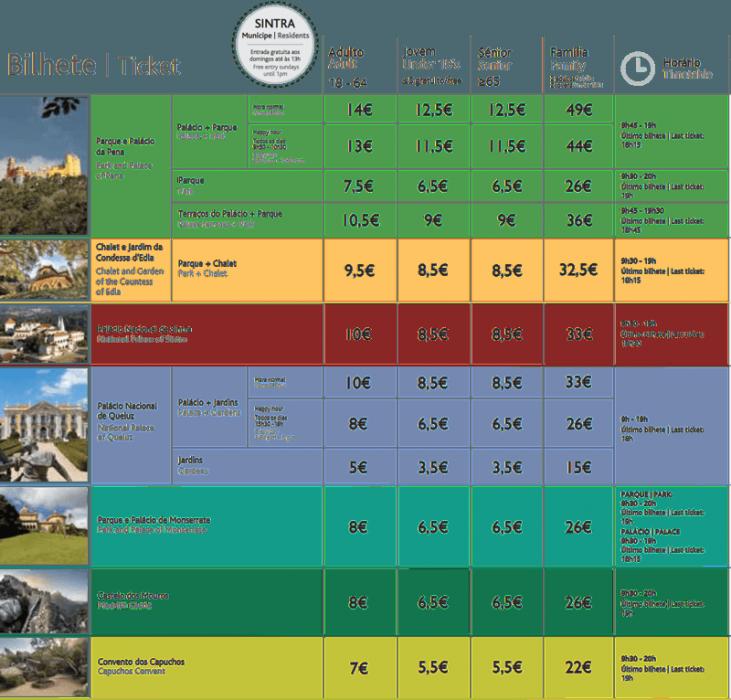 Стоимость билетов в Синтру