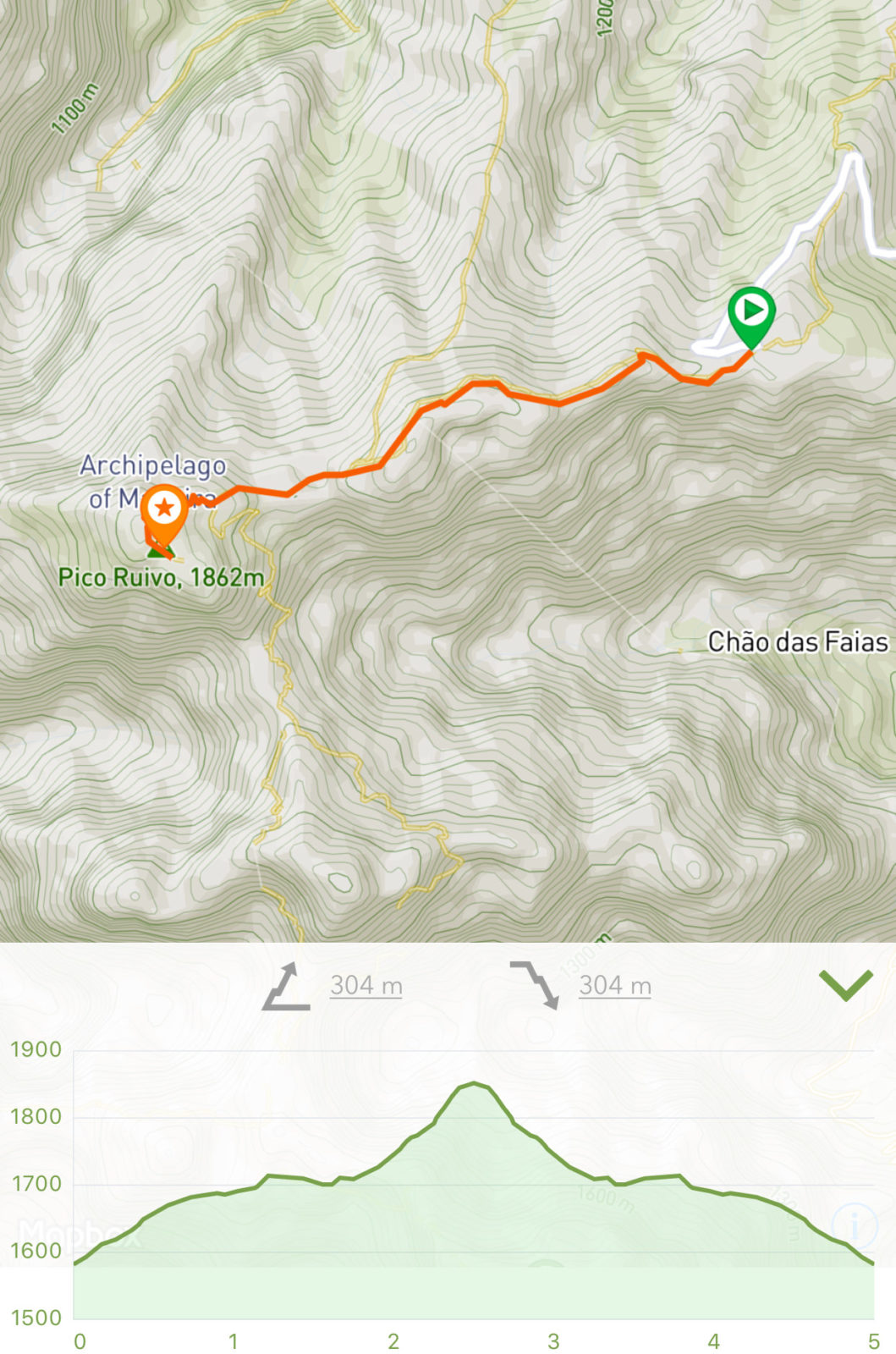 Vereda do Pico Ruivo (PR1.2)